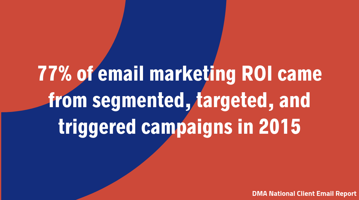 77% of email marketing ROI came from segmented, targeted, and triggered campaigns in 2015