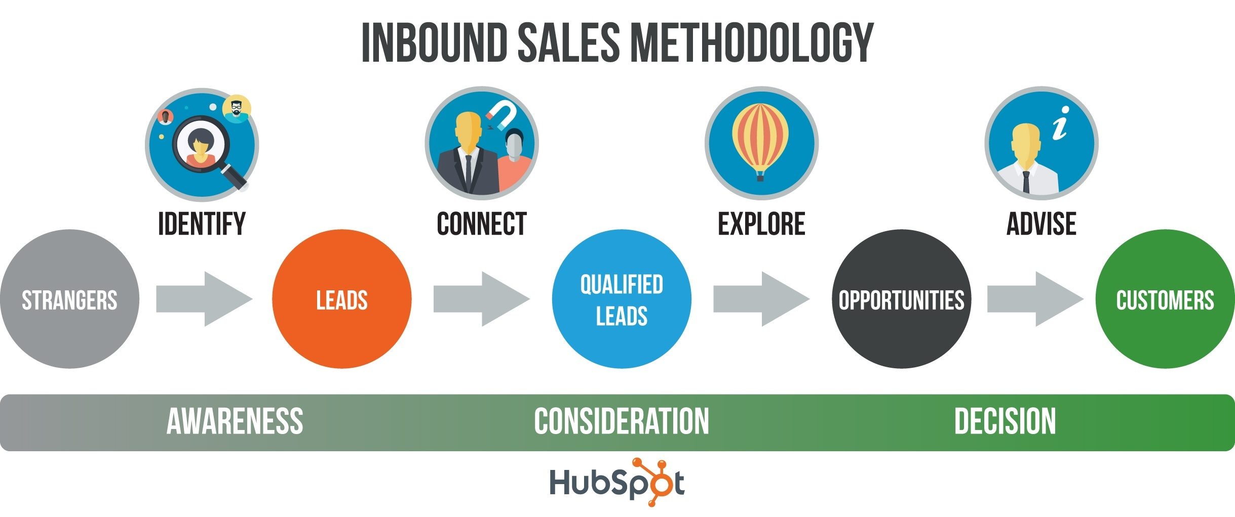 Inbound-Sales-Methodology.jpg