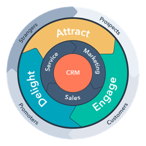 Marketing Sales Alignment