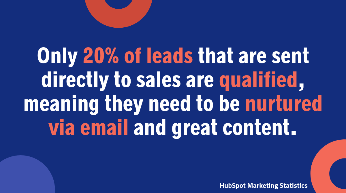 Only 20% of leads that are sent directly to sales are qualified, meaning they need to be nurtured via email and great content.