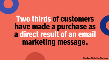 Two thirds of customers have made a purchase as a direct result of an email marketing message.