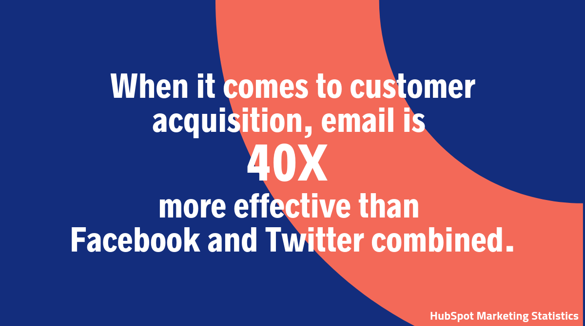 When it comes to customer acquisition, email is  40X  more effective than  Facebook and Twitter combined.